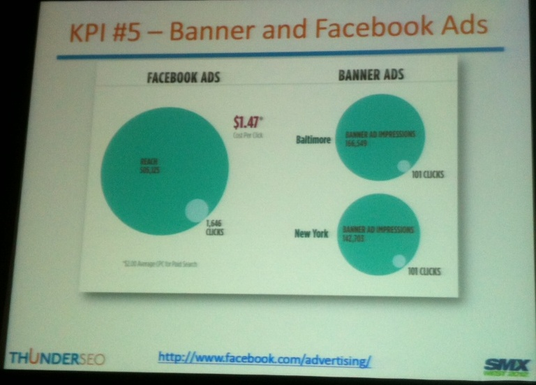 Banner and Facebook Ads KPI