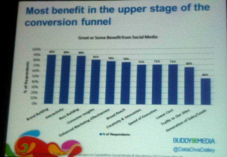 conversion funnel benefit