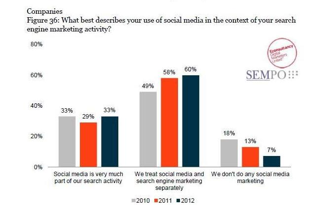 SEMPO State of Search Marketing Slide
