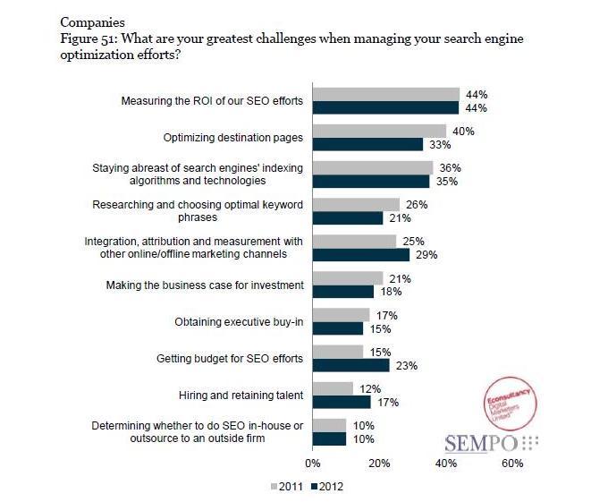 SEMPO State of Search Report Graph
