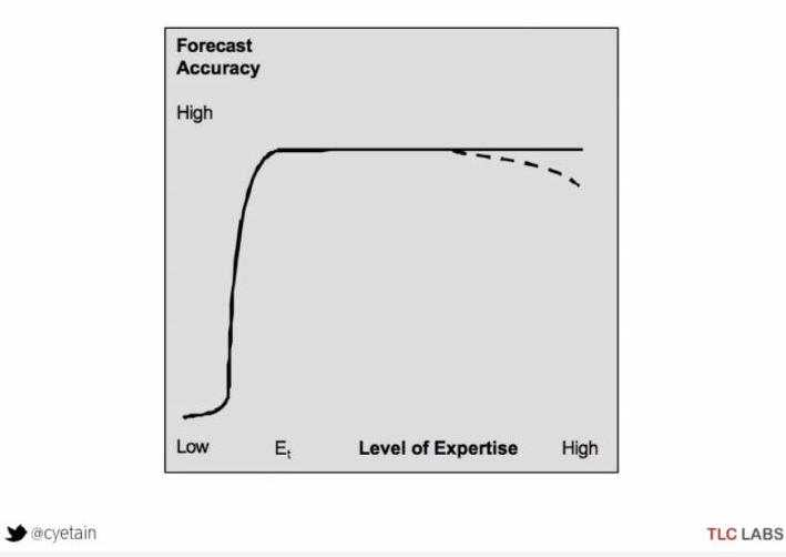 Graph Showing the Relation between Expertise and Ability to Forecast