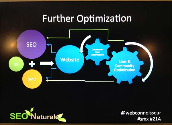 Further Optimization Helps Build Links & Shares