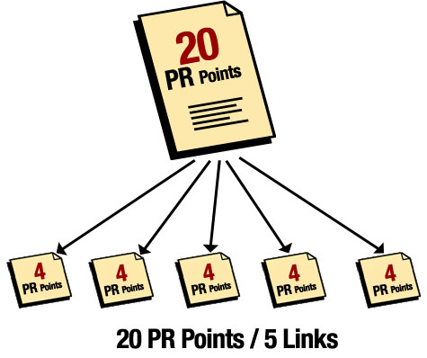 PageRank_flow