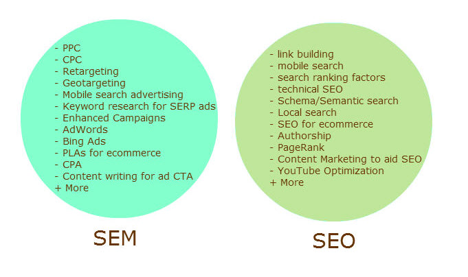 SEM and SEO bubbles2