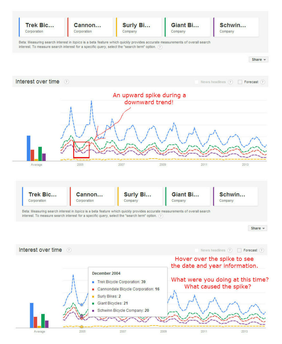 Google Trends side-by-side data showing spikes in unnatural places