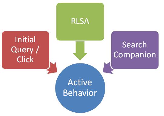 Active-lead-gen-behavior_Bruce-Clay-Inc