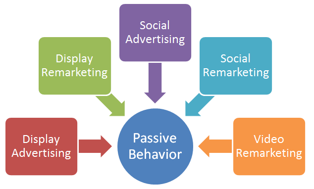 Passive-lead-gen-behavior_Bruce-Clay-Inc