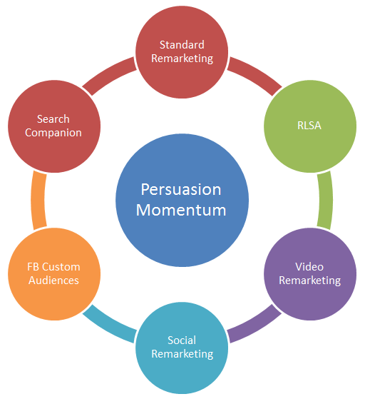 Persuation-Momentum-Activity-Chart_Bruce-clay-inc