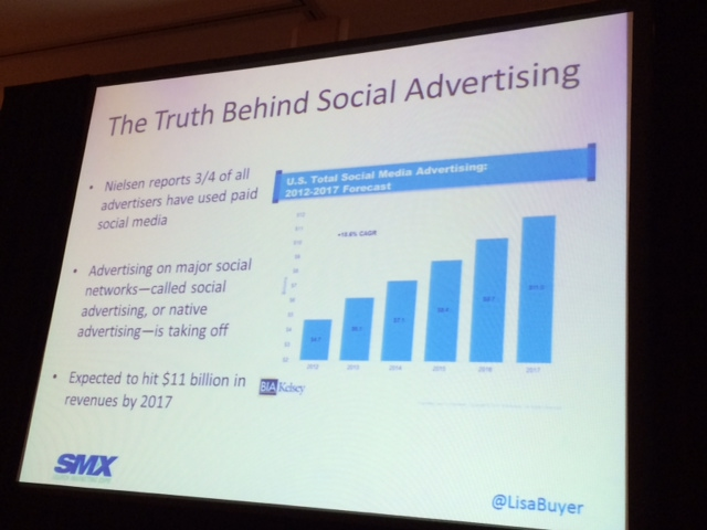 The numbers of social media advertising