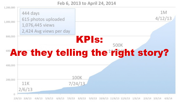 Graph with KPIs