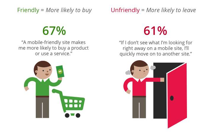 mobile-friendly website conversions