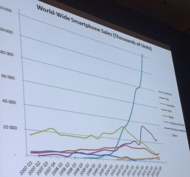 Smartphone sales line graph