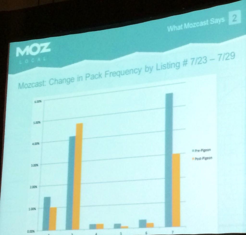 pigeon-update-mozcast-data