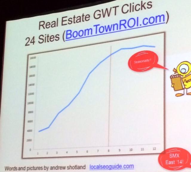 pigeon-shotland-real-estate-clicks