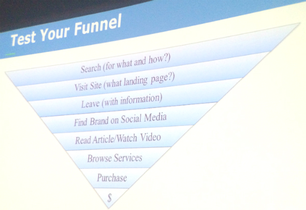Test Your Funnel