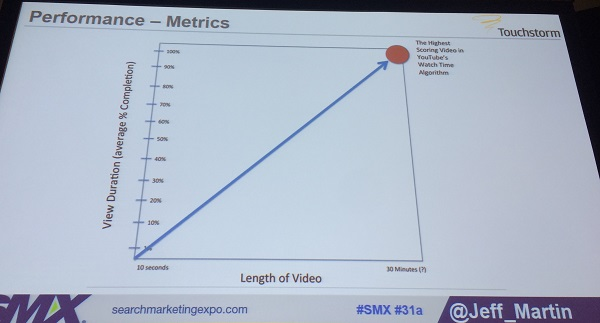 graph of tag metrics