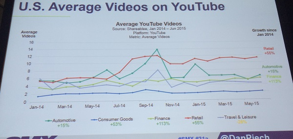 graph of US average videos on Youtube