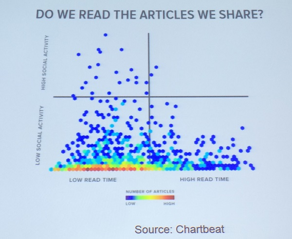 chartbeat: do we read the articles we share?