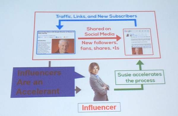 influencers are an accelerant