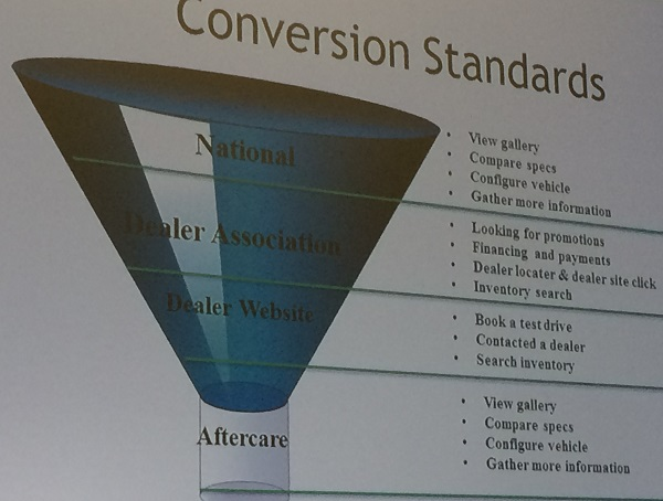 conversion funnel for auto ppc