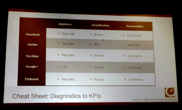 Social Media Mobile: Turning Diagnostics into KPIs