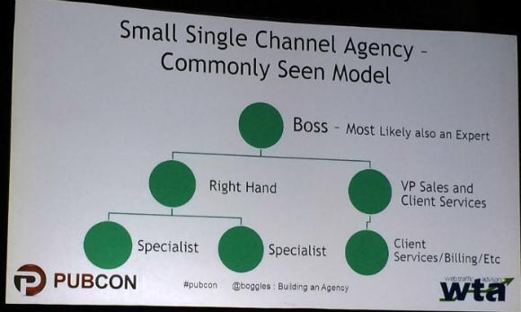 Small agency model