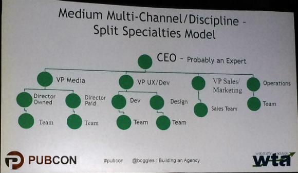 Medium multi-channel model
