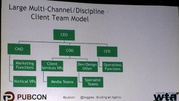 Large multi-channel model