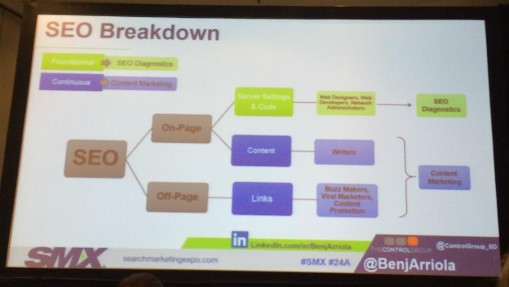 SEO Audit Breakdown slide