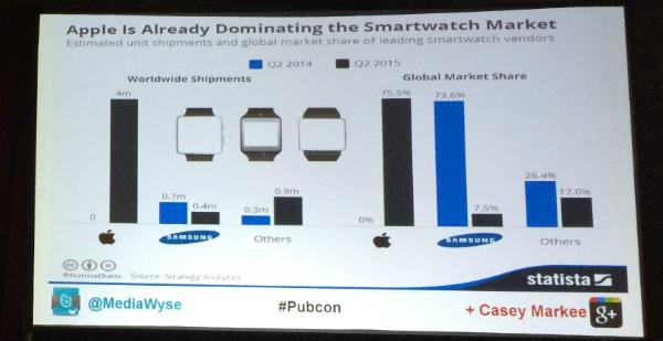 Apple leads wearables market