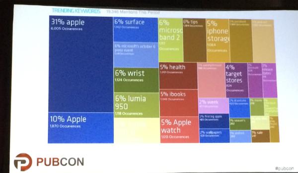 Marketing session slide
