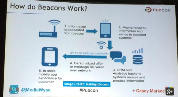 how beacons work