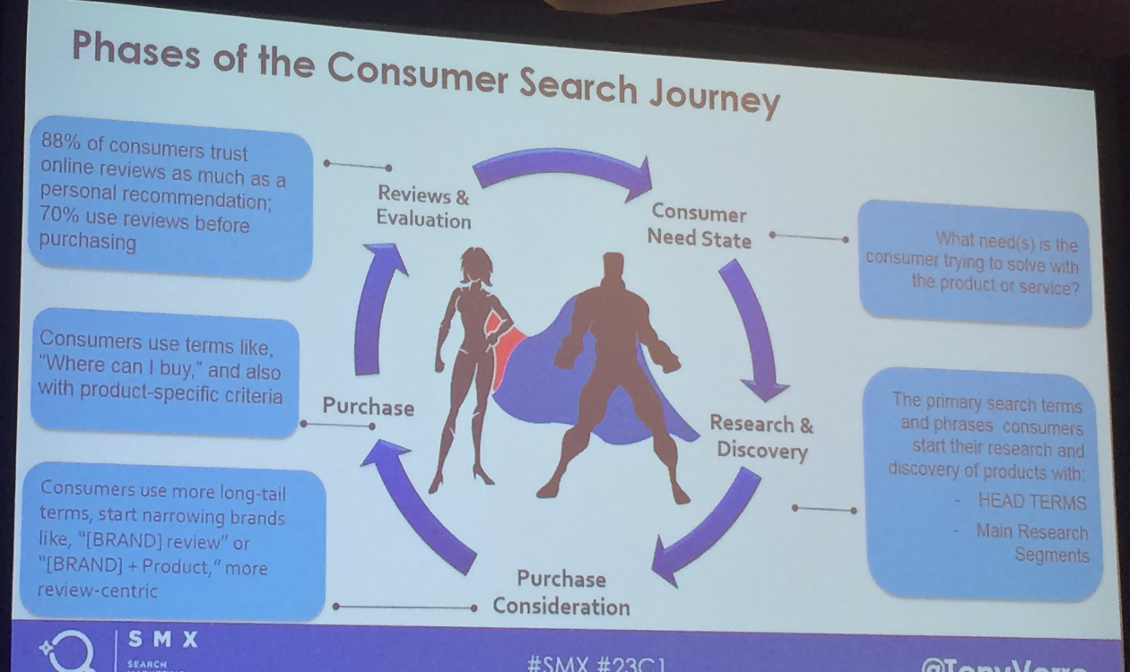 Phases of the consumer search journey