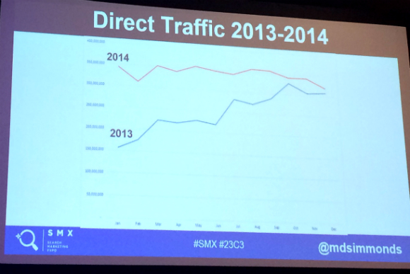 direct traffic spike
