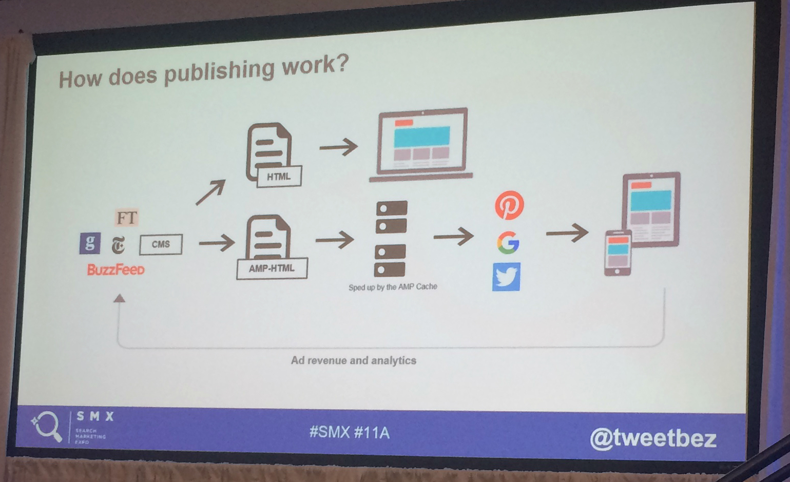 Diagram of how publishing works on the web