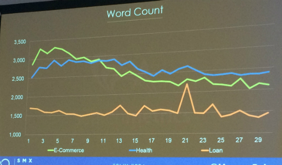 Word count chart