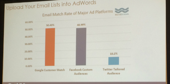 Upload email lists into AdWords data