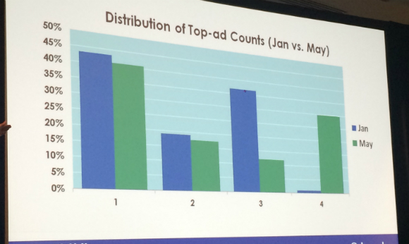 Distribution of Top-ad counts