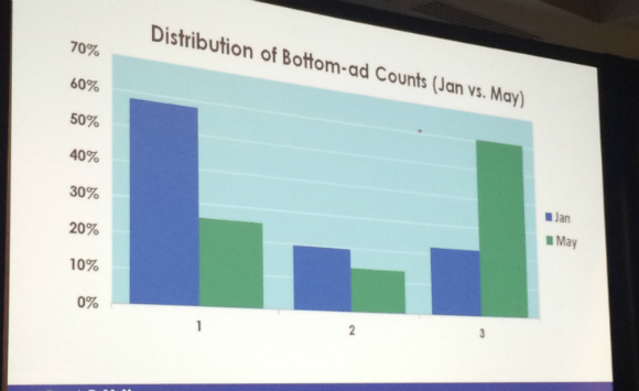 Distribution of bottom-ad counts