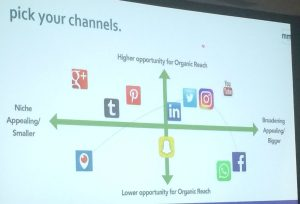 Social media channels diagram