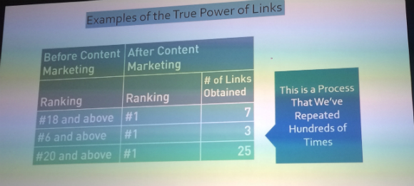 Data showing the true power of links