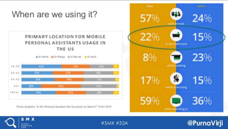 Slide of mobile use statistics