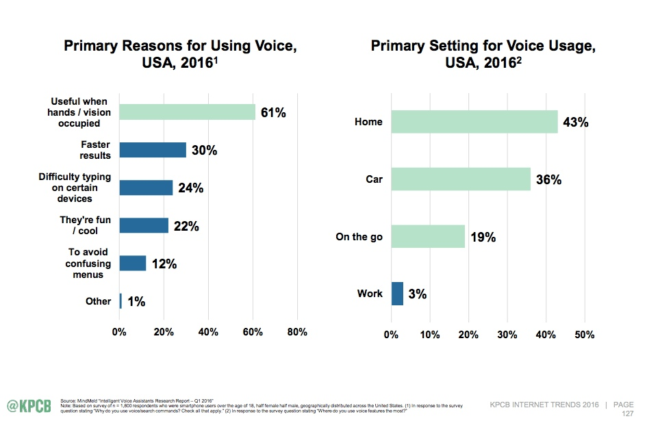 reasons people use voice search