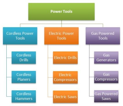 example of siloing hierarchy with power tools