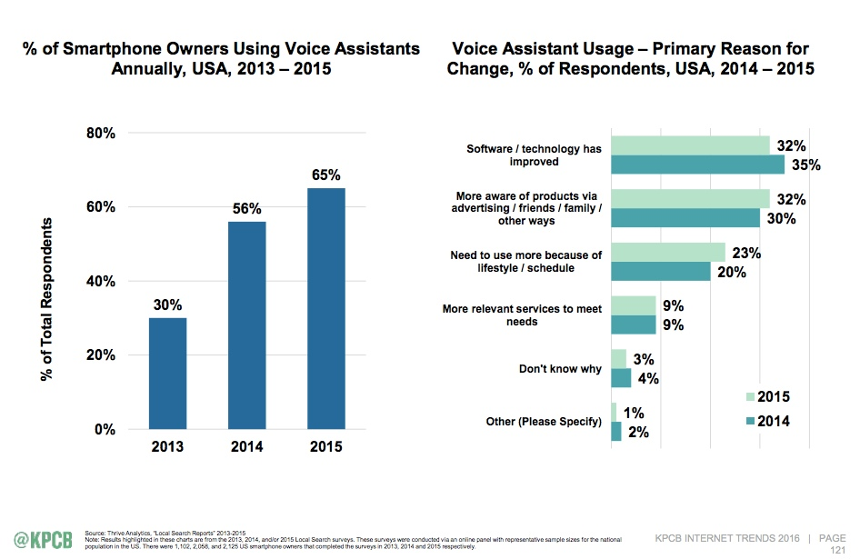 primary reason for voice assistant use is improved technology