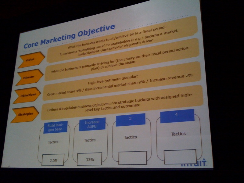 core marketing objectives slide