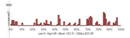 """linear distribution for """"SEO"""""""
