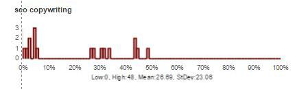 "linear distribution for ""seo copywriting"""