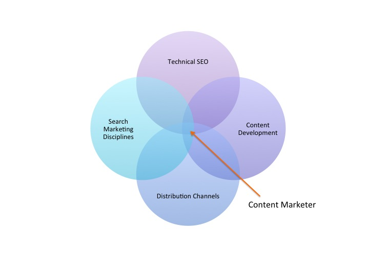 Graph on How Content Marketers Fit
