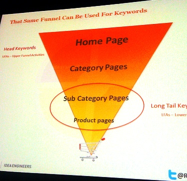 Slide Presentation at SMX East 2012